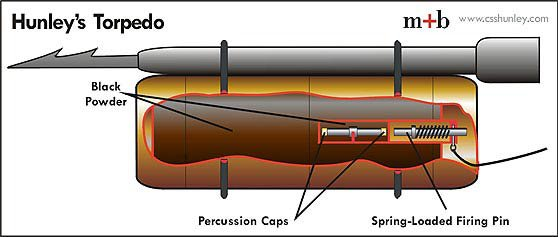 Hunley's Torpedo
